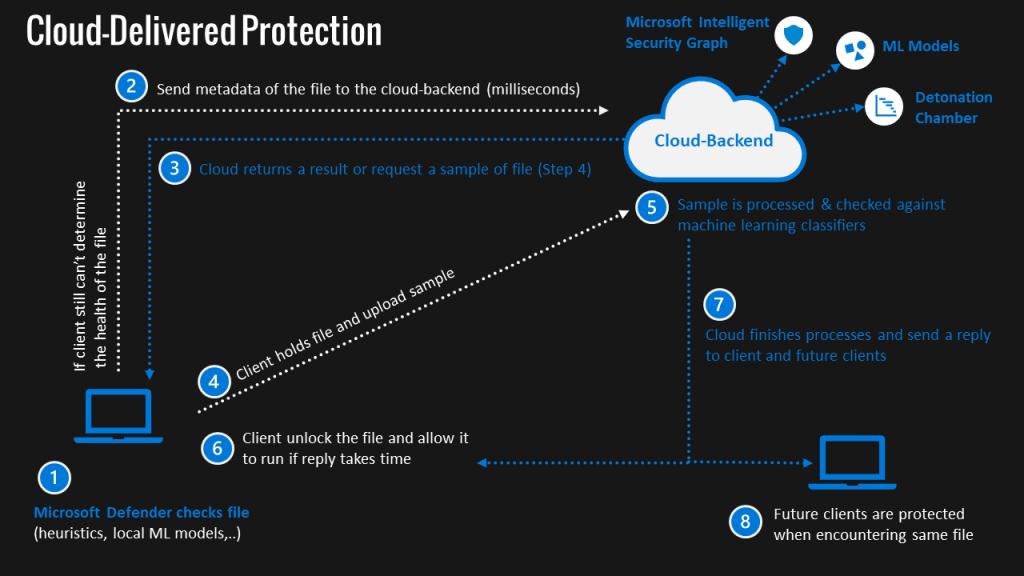 Microsoft Defender Antivirus - Microsoft Defender for Endpoint 5