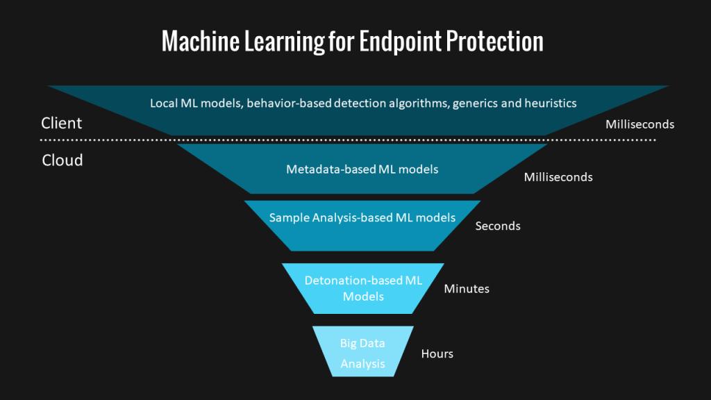 Microsoft Defender Antivirus - Microsoft Defender for Endpoint 6