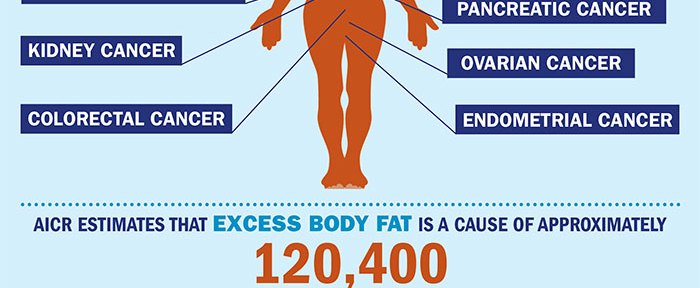 Study: Major Rise in Global Obesity, Bad News for Cancer Prevention