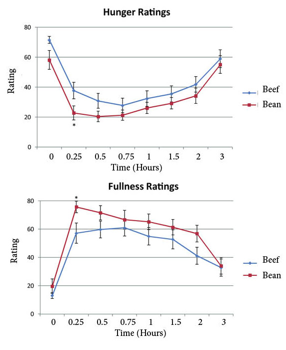 Source: Bonnema, A, et al., The Effects of a Beef-Based Meal Compared to a Calorie Matched Bean-Based Meal on Appetite and Food Intake. Journal of Food Science, 2015
