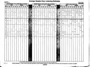 April-May 1977 Harrisburg, PA Arbitron Afternoon Ratings for John Saint John