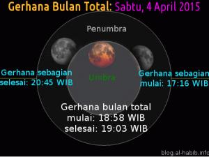 Saksikan Gerhana Bulan Terpendek Abad Ini!