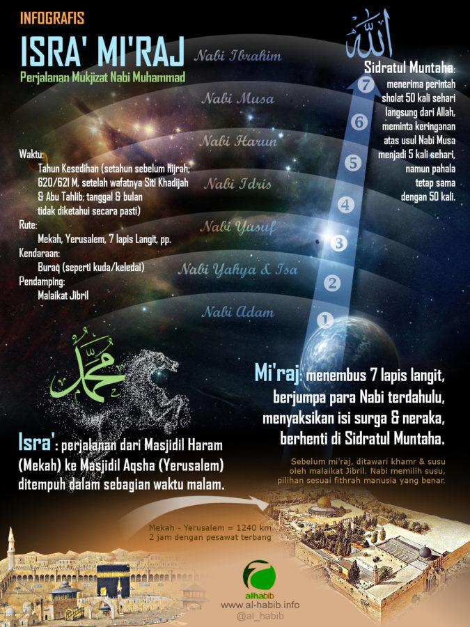 Infografis Perjalanan Isra Miraj Nabi Muhammad  Blog