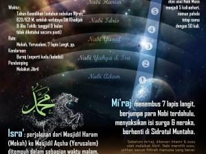 Infografis: Isra' Mi'raj Nabi Muhammad.