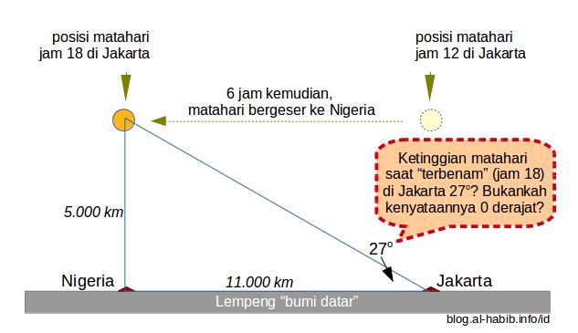 """Ternyata matahari tidak bisa tenggelam di dalam model """"bumi datar""""."""