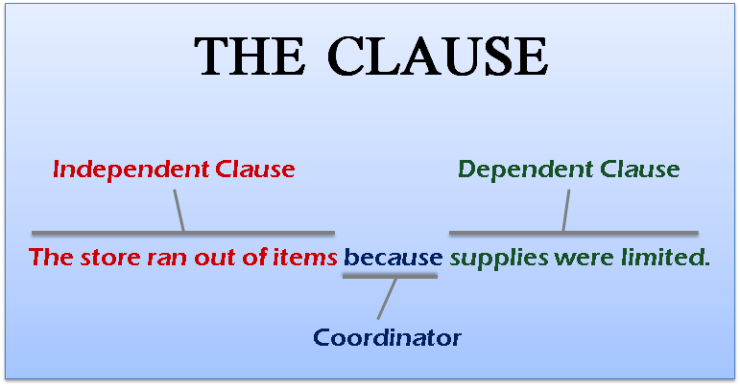 Dependent and independent clause