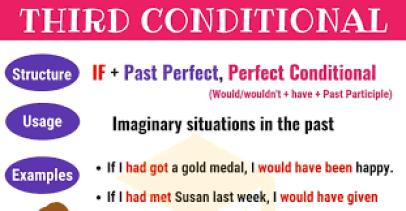 the third conditonal in English grammar