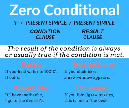 Zero conditionnel en anglais.