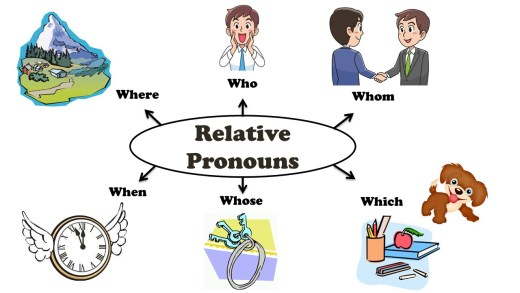 Relative Pronouns in English