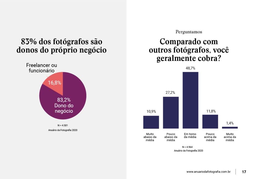 infografico-de-pesquisa-sobre-precos-de-servicos-de-fotografia-no-brasil