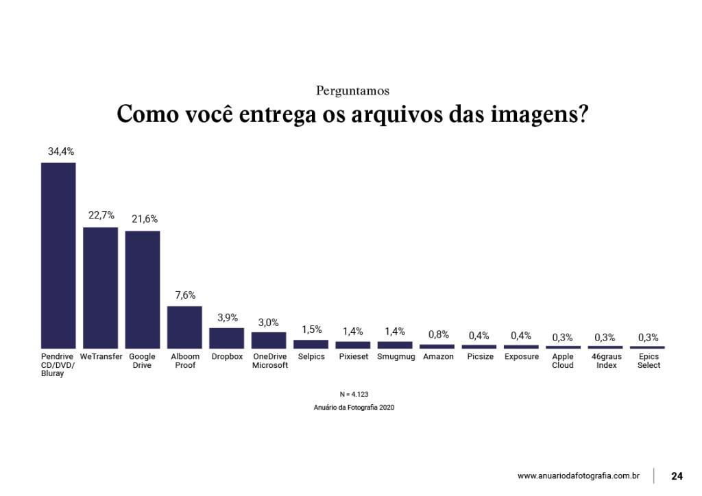infografico-sobre-pesquisa-de-armazenamento-digital-na-nuvem