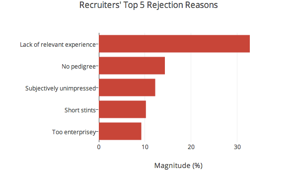 recruiter rejection reasons