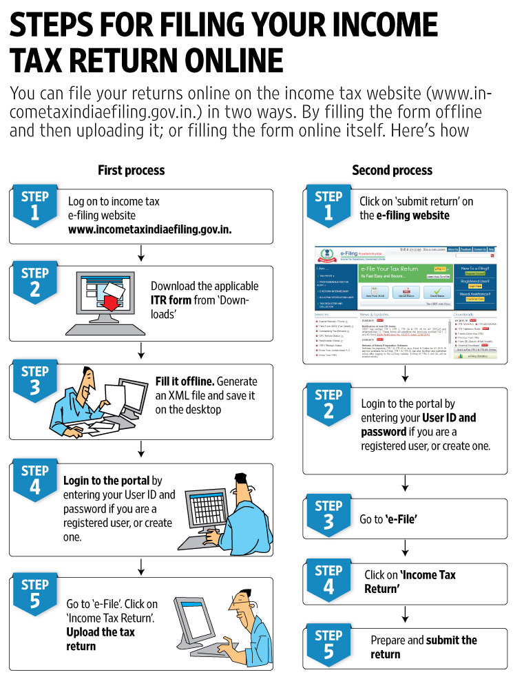 income tax return online-filing - All India ITR | Largest Tax Return E-filing Portal in India