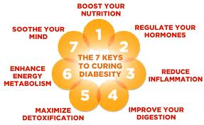 The 7 Keys to Curing Diabesity