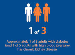 Incdence of diabetics with kidney problems