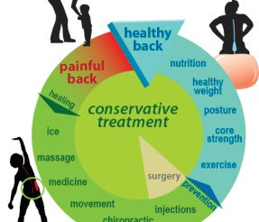Prevention and Treatment for Lumbosacral Issues