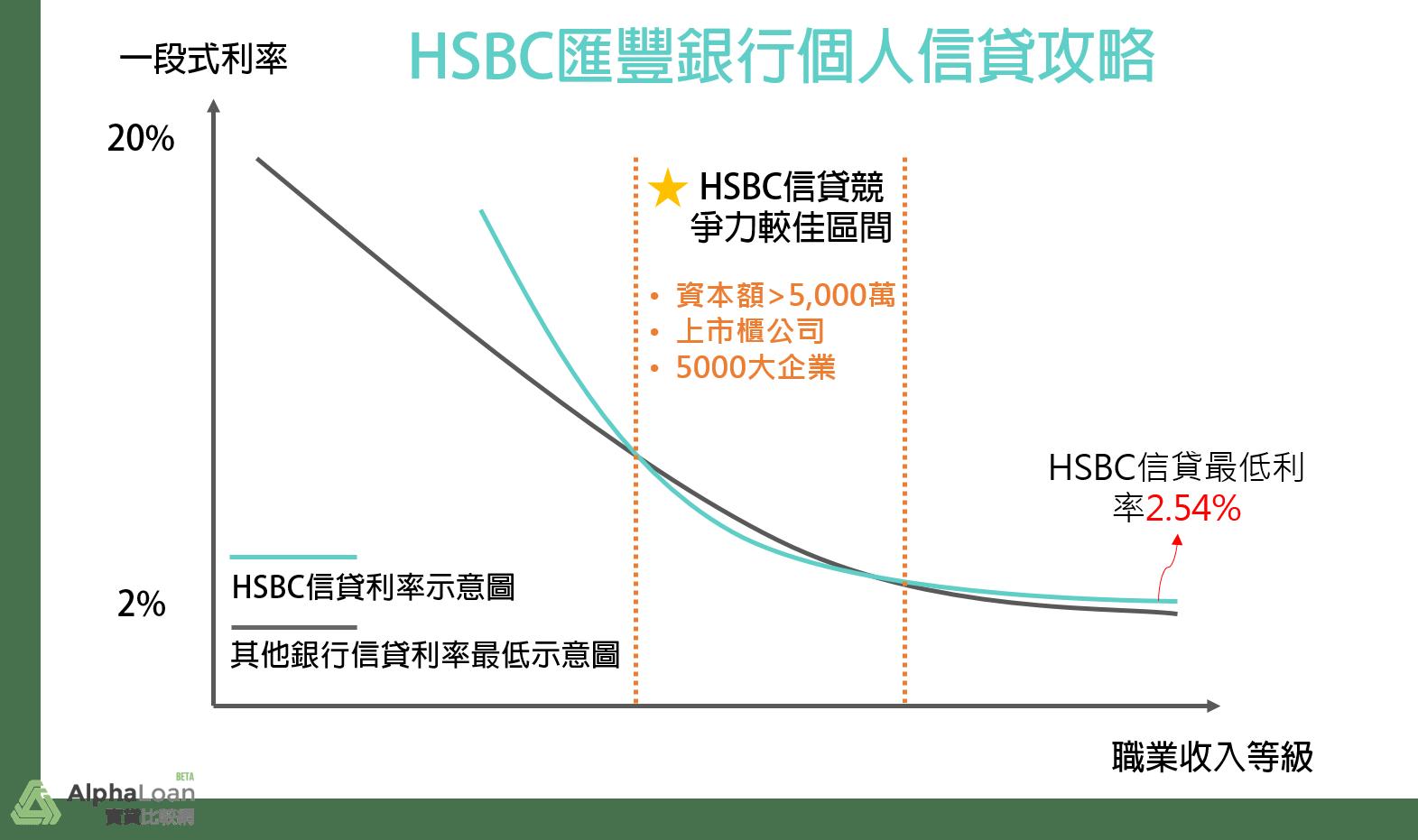 HSBC滙豐銀行個人信貸匯優貸申請指南:什麼樣的條件最適合申請? - 信用管理指南: 建立良好信用及輕理財知識