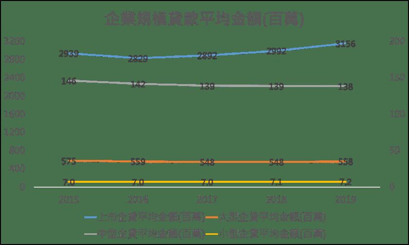 企業規模貸款平均金額