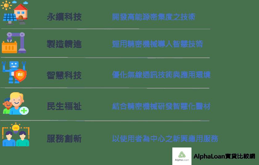 五種產業研發重點