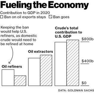 U.S. Crude Oil Fuels Ongoing Export Debates
