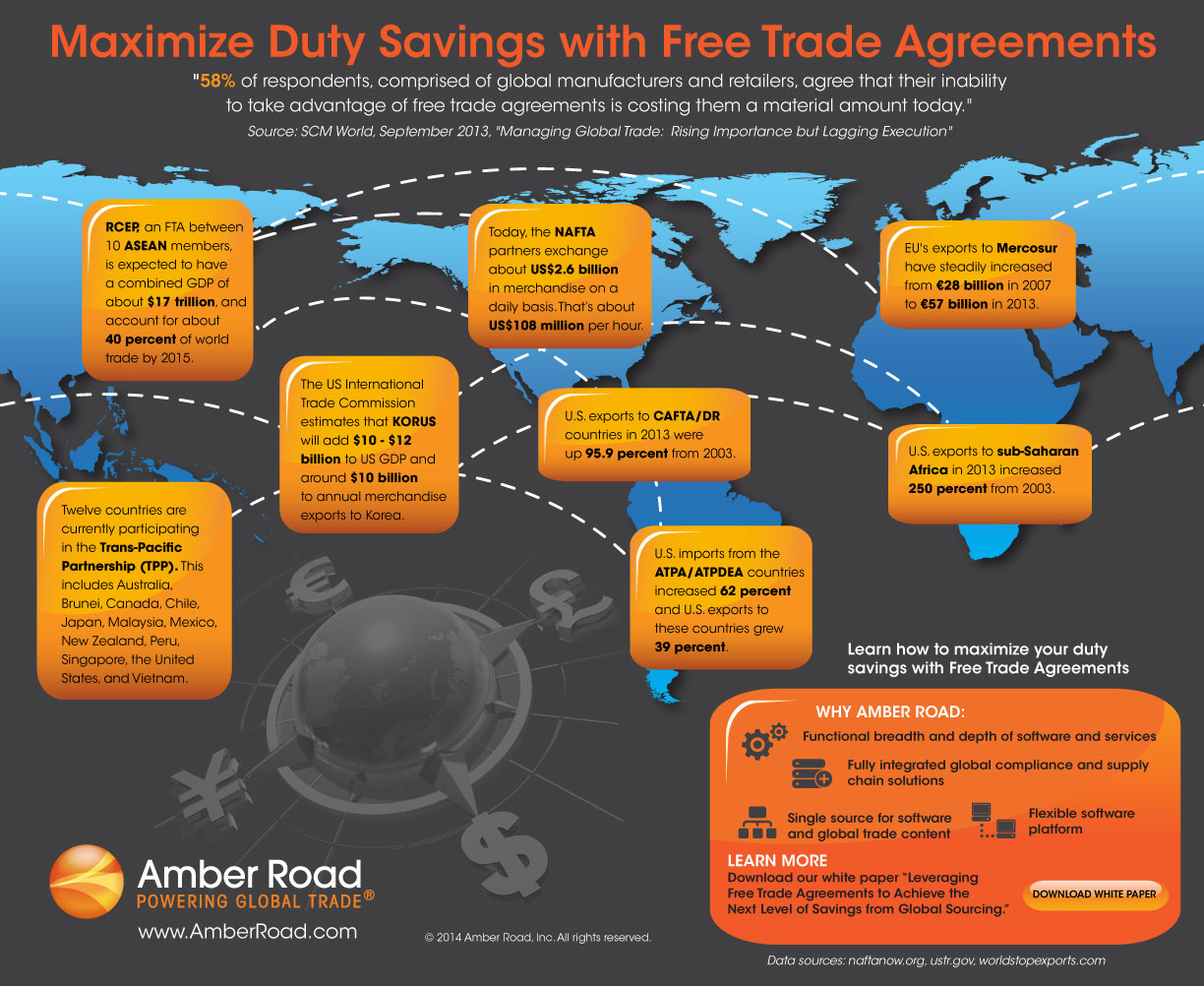 hight resolution of free trade agreements infographic
