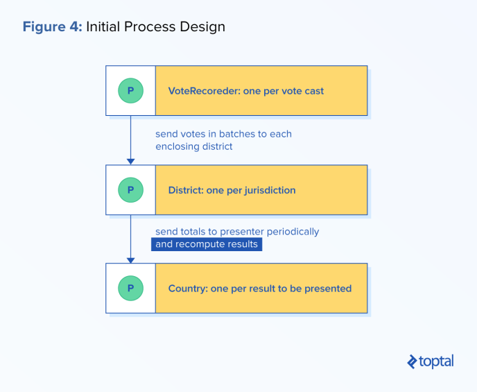 Process-oriented development example: Initial process design