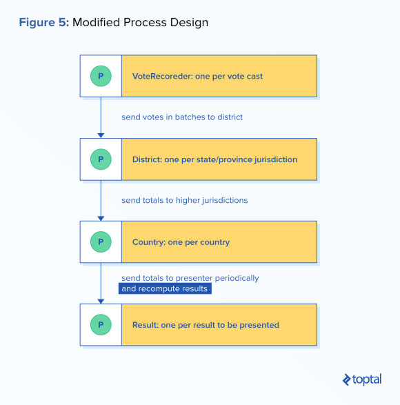 Process-oriented development example: Modified process design