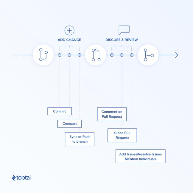 Diagram of Git development style