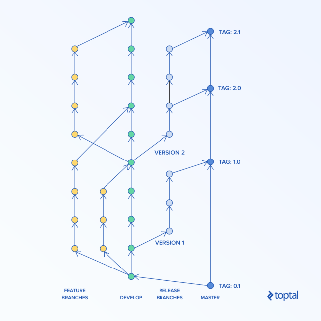 Git flow Diagram depicging general workflow