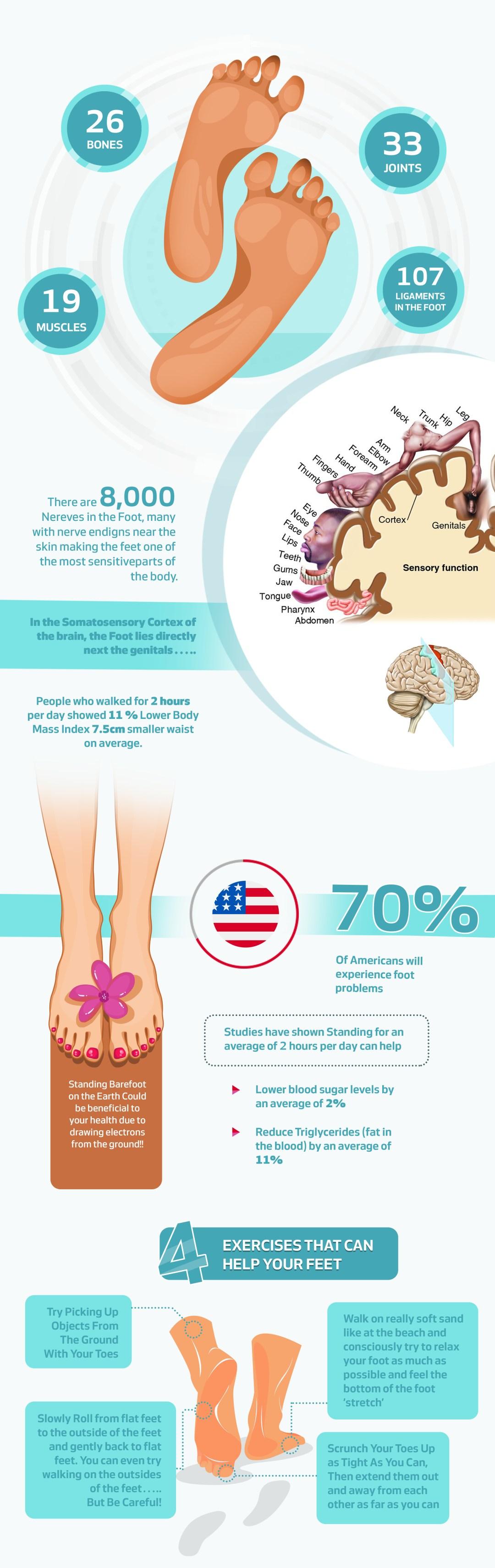 feet infographic amn academy barefoot