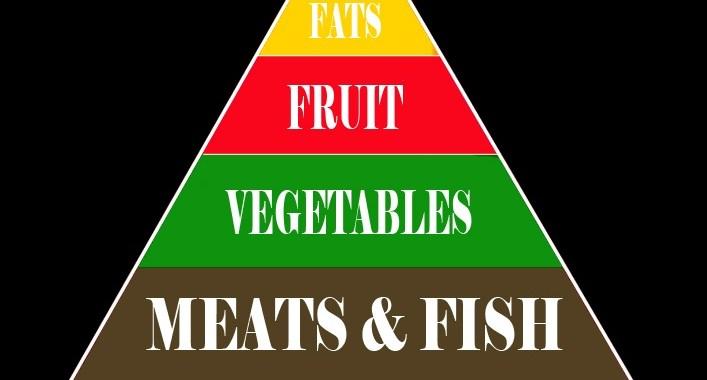 A Dieta Paleo Amrap News