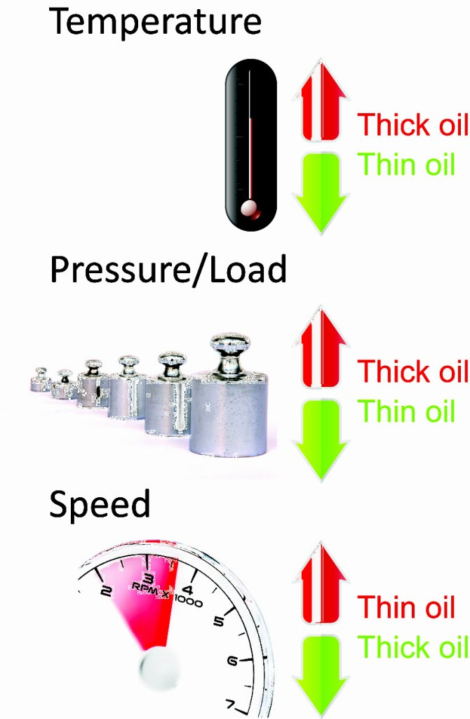 Viscosity_Speed_Pressure_Temp