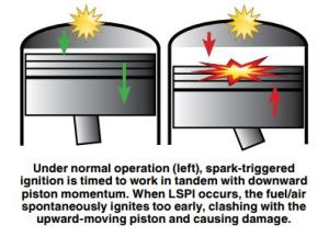 Pre-ignition and low-speed pre-ignition can cause engine knocking sound.