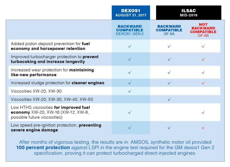 New Motor Oil Specs Are Coming Amsoil Blog