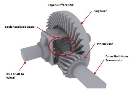 How a Differential Works (and the Type of Gear Lube to Use