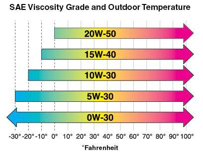 Oil Viscosity Chart >> Oil Weight Chart Zobi Karikaturize Com