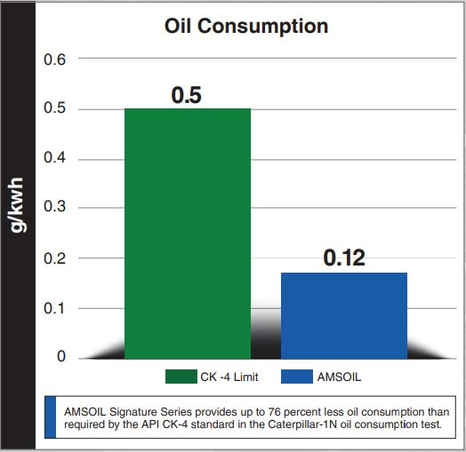 AMSOIL synthetic diesel oil fights oil consumption