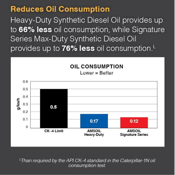 synthetic vs. conventional oil consumption test