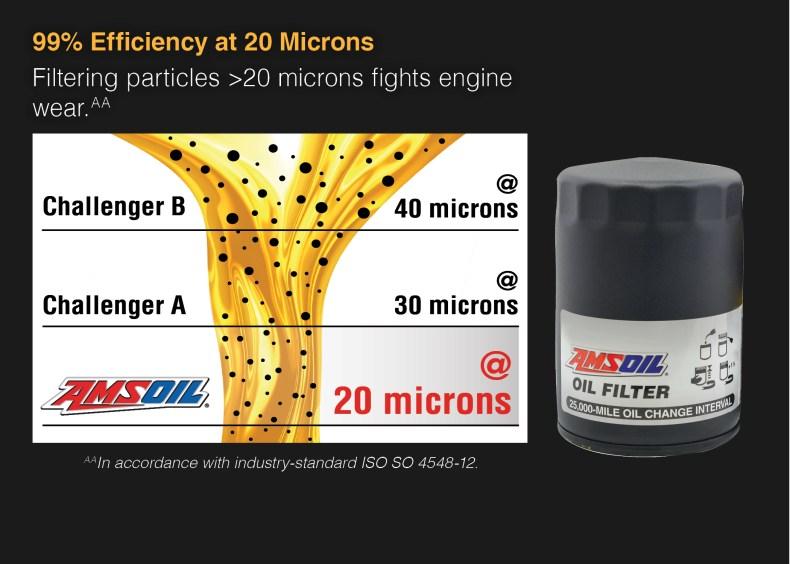 AMSOIL Oil Filter efficiency
