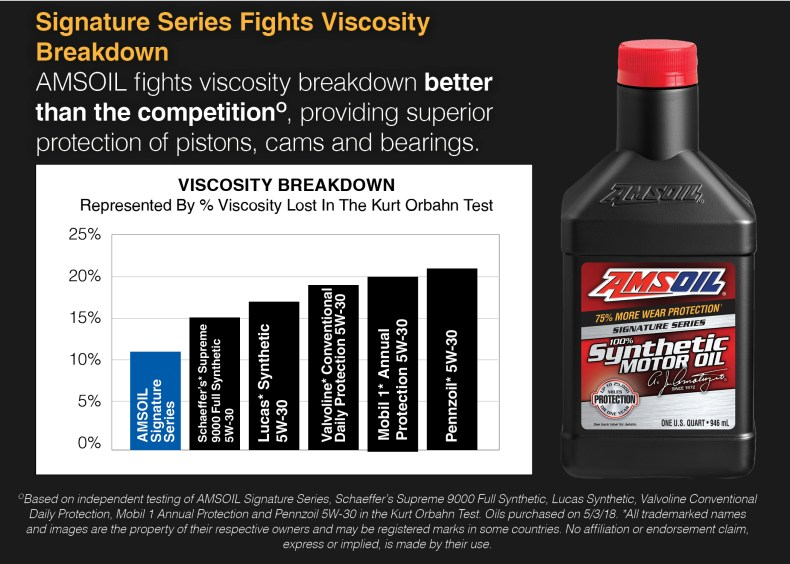 signature series fights viscosity breakdown