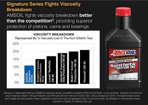 signature series fights viscosity breakdown