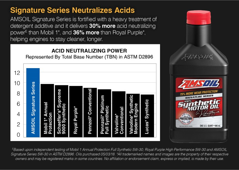 Signature Series neutralizes acids