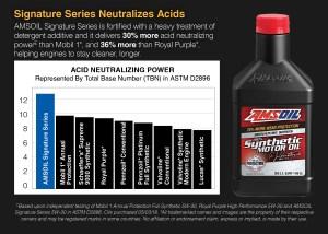 Signature Series neutralizes acids