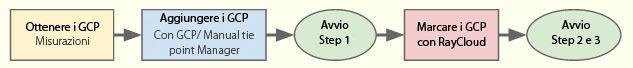 Metodo A Pix4Dmapper