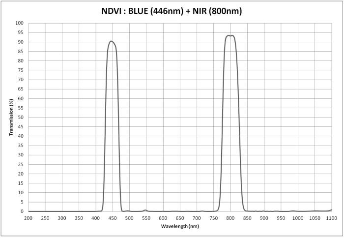 Dati Tecnici Camera MAPIR NDVI Blue + NIR