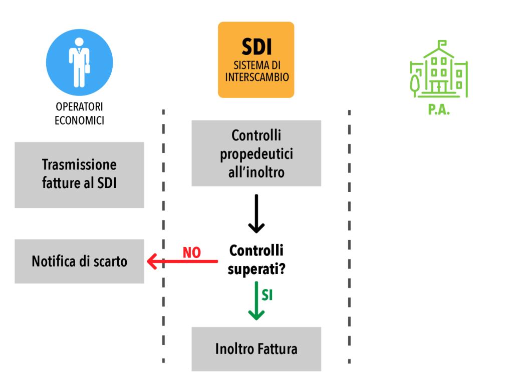 SdI-Gestione notifiche1
