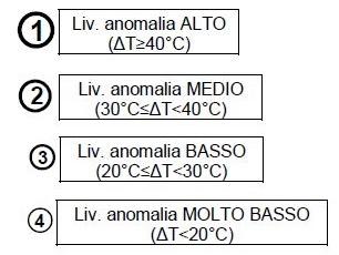 Classificazione anomalie moduli fv