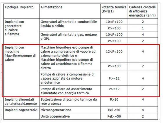 tabella manutenzione impianti