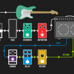 Guitar Pedalboard Wiring Diagram Water Temperature Gauge Saas Efcaviation How To Setup Your First Andertons Blog Order