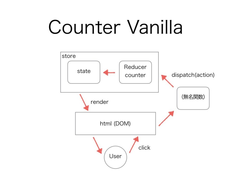Counter Vanilla